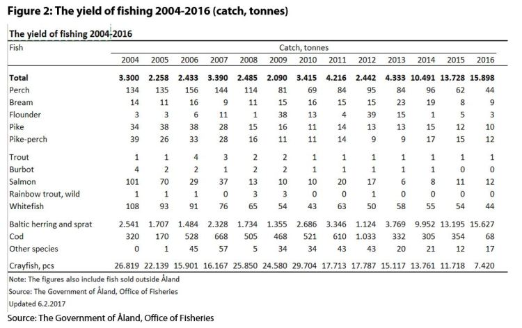Figure 2: The yield of fishing 2004-2016 (catch, tonnes)