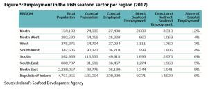 Figure 5: Employment in the Irish seafood sector per region (2017)