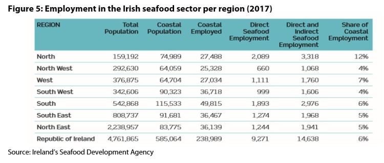 Figure 5: Employment in the Irish seafood sector per region (2017)