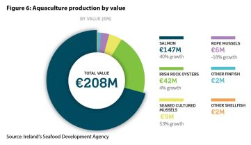 Figure 6: Aquaculture production by value
