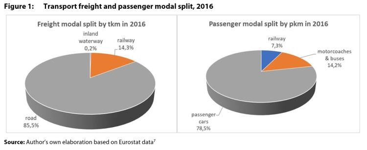 Figure 1: Transport freight and passenger modal split, 2016