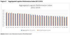 Figure 3: Aggregated Logistics Performance Index 2012-2018