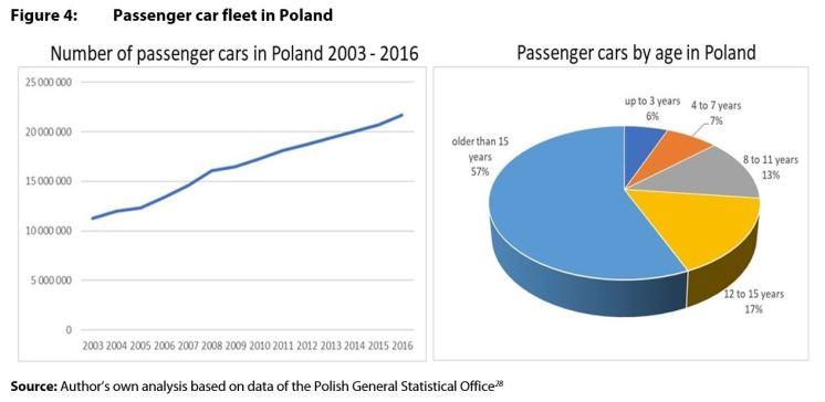 Figure 4: Passenger car fleet in Poland