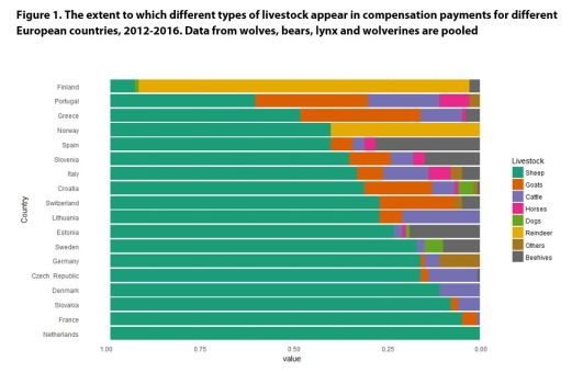 Figure 1. The extent to which different types of livestock appear in compensation payments for different European countries, 2012-2016. Data from wolves, bears, lynx and wolverines are pooled