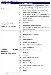 Table 2. Enabling conditions