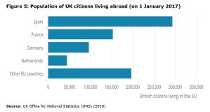 Figure 5: Population of UK citizens living abroad (on 1 January 2017)