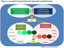 Figure 1. An eclectic framework for EU agri-food competitiveness