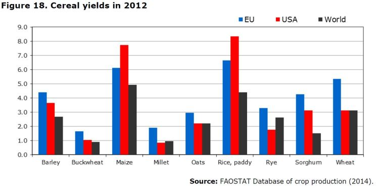Figure 18. Cereal yields in 2012