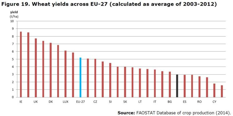 Figure 19. Wheat yields across EU-27 (calculated as average of 2003-2012)