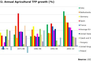 Figure 22. Annual Agricultural TFP growth (%)