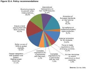 Figure II.4. Policy recommendations
