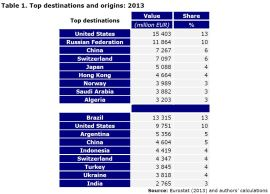 Table 1. Top destinations and origins: 2013