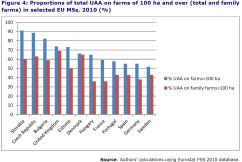 Figure 4: Proportions of total UAA on farms of 100 ha and over (total and family farms) in selected EU MSs, 2010 (%)