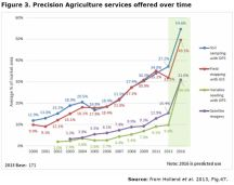 Figure 3. Precision Agriculture services offered over time