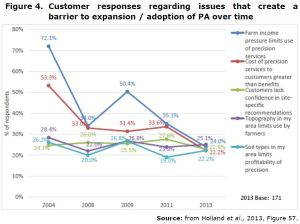 Figure 4. Customer responses regarding issues that create a barrier to expansion / adoption of PA over time