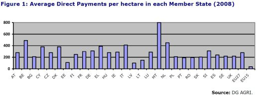 Figure 1 - Average Direct Payments per hectare in each Member State (2008)