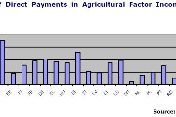 Figure 2: Share of Direct Payments in Agricultural Factor Income (avg. 2007- 2009)