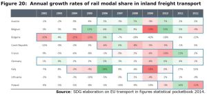 Figure 20: Annual growth rates of rail modal share in inland freight transport