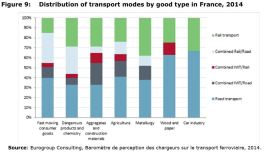 Figure 9: Distribution of transport modes by good type in France, 2014