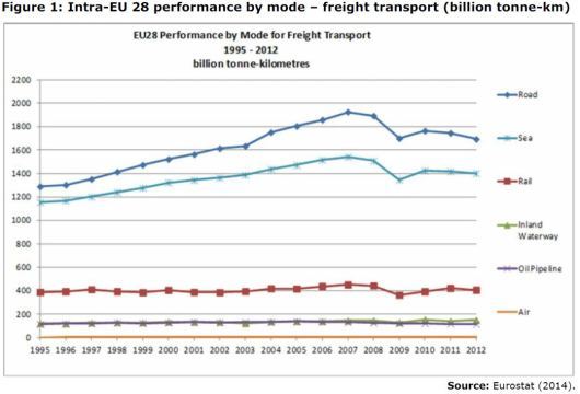 Figure 1: Intra-EU 28 performance by mode – freight transport (billion tonne-km)