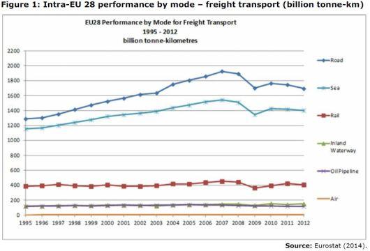 Figure 1: Intra-EU 28 performance by mode – freight transport (billion tonne-km)