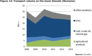 Figure 13: Transport volume on the lower Danube (Romania)