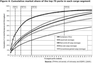 Figure 4: Cumulative market share of the top 75 ports in each cargo segment