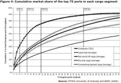 Figure 4: Cumulative market share of the top 75 ports in each cargo segment