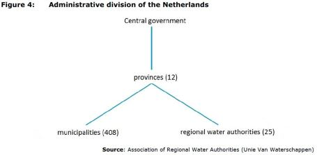 Figure 4: Administrative division of the Netherlands