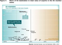 Figure 7: Share of EU destination in total value of exports in the EU member states