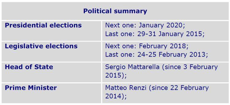 Political summary