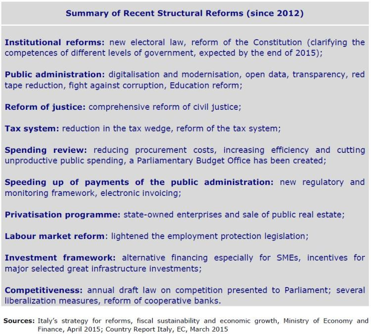 Summary of recent structural reforms
