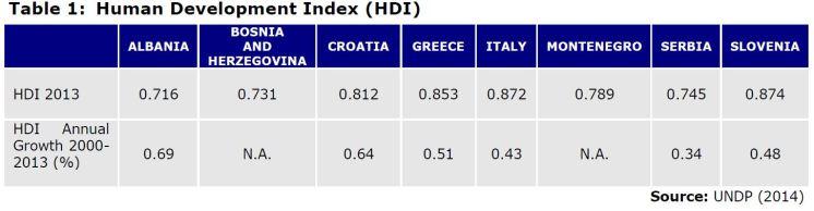 Table 1: Human Development Index (HDI)