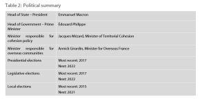 Table 2: Political summary