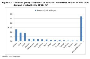 Figure 13: Cohesion policy spillovers to extra-EU countries: shares in the total demand created by EU CP (in %)