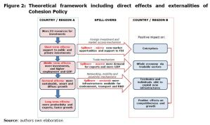 Theoretical framework including direct effects and externalities of Cohesion Policy