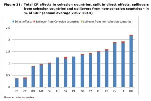 Figure 21: Total CP effects in cohesion countries, split in direct effects, spillovers from cohesion countries and spillovers from non-cohesion countries - in % of GDP (annual average 2007-2014)