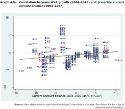 Graph 4.5: Correlation between GVA growth (2008-2010) and pre-crisis current account balance (2004-2007)