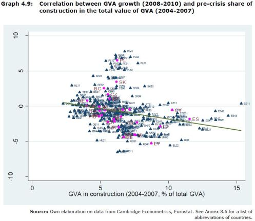 Graph 4.9: Correlation between GVA growth (2008-2010) and pre-crisis share of construction in the total value of GVA (2004-2007)