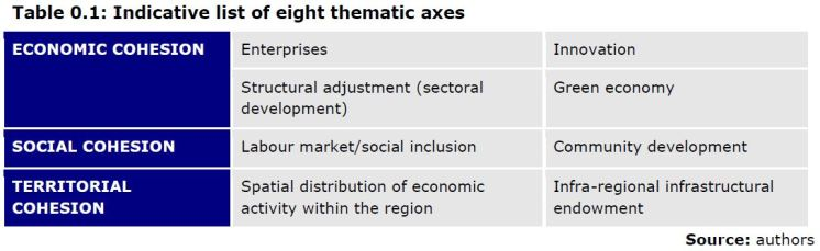 Table 0.1: Indicative list of eight thematic axes