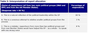 Table 3: Interpretation of report allocation