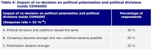 Table 4: Impact of co-decision on political polarisation and political divisions inside COMAGRI
