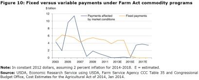 Figure 10: Fixed versus variable payments under Farm Act commodity programs