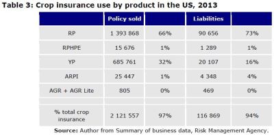 Table 3: Crop insurance use by product in the US, 2013