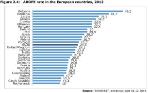 Figure 2.4: AROPE rate in the European countries, 2012