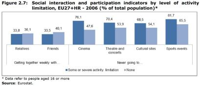 Figure 2.7: Social interaction and participation indicators by level of activity limitation, EU27+HR - 2006 (% of total population)*