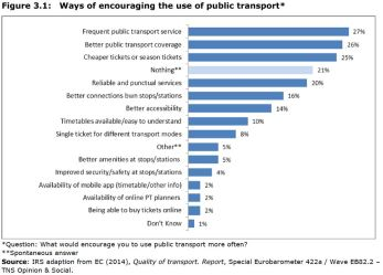 Figure 3.1: Ways of encouraging the use of public transport*