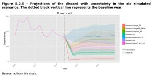 Figure 5.2.5 - Projections of the discard with uncertainty in the six simulated scenarios. The dotted black vertical line represents the baseline year