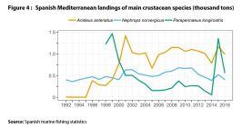 Spanish Mediterranean landings of main crustacean species (thousand tons)