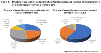 Figure 8: Structure of expenditure on tourism characteristic services and structure of expenditures on non-urban transport services in France in 2016
